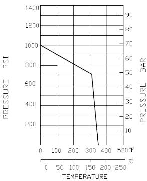 Druck_Temperatur